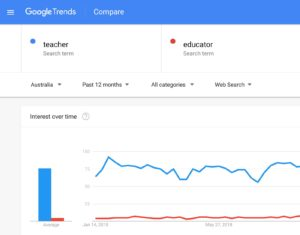 Google Trends teacher vs educator