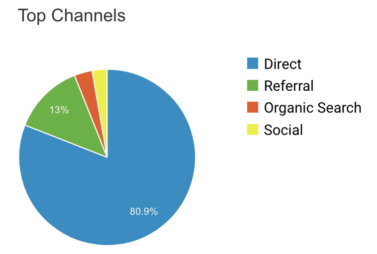 Google Analytics acquisition website visitors direct most