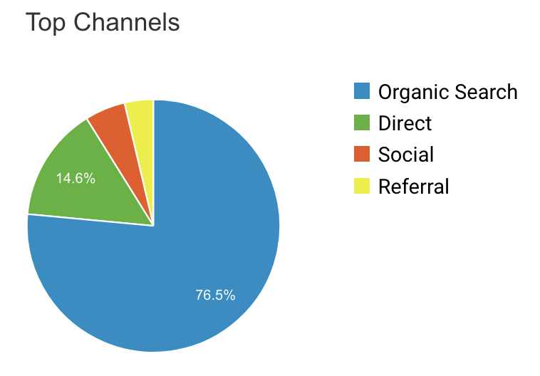 Google Analytics acquisition website visitors organic search most