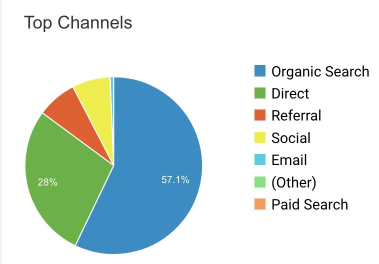 Google Analytics acquisition website visitors social high