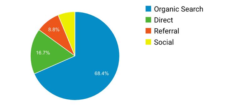Google Analytics website visitors